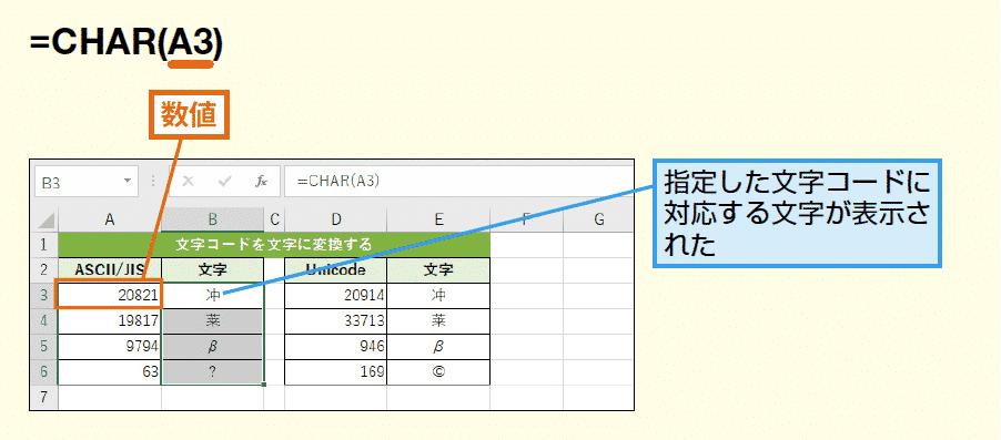 使い方例1)コードを利用した文字の表示